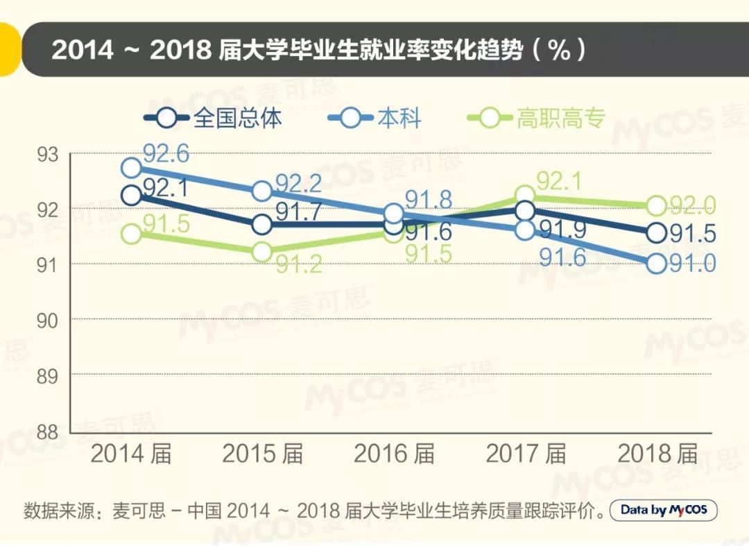 2019年中国大学生就业报告发布 去年软件工程专业就业率最高