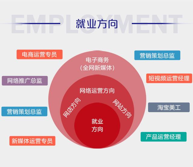 什么是电子商务专业,电商的就业前景