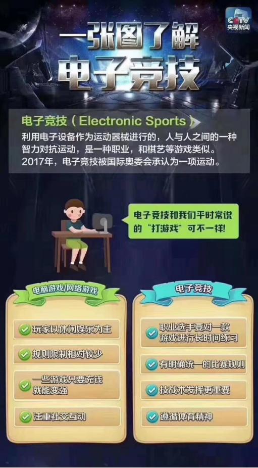 是游戏还是竞技?一篇文章教你读懂打电竞与玩游戏的区别!